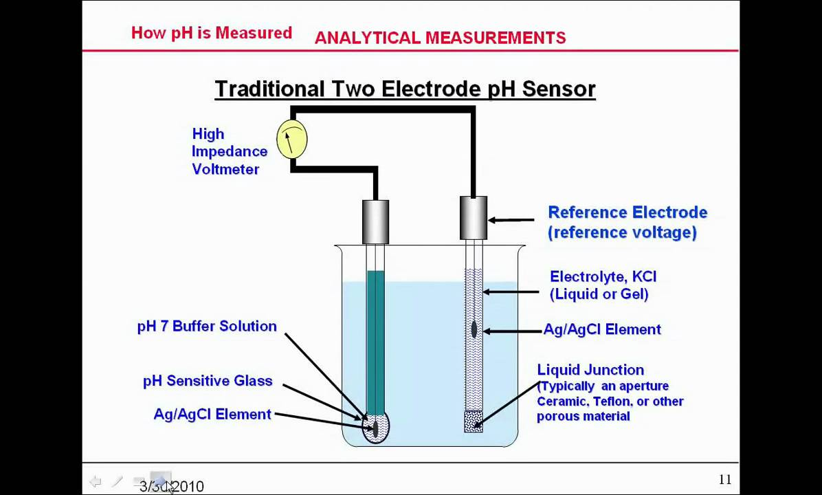 Analytical Measurements Clip 2 Of 7 Youtube