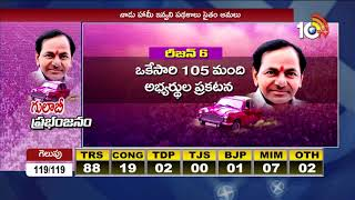 గులాబీ ప్రభంజనం... | TRS Grand Victory in Telangana Elections 2018 | #ElectionResults2018