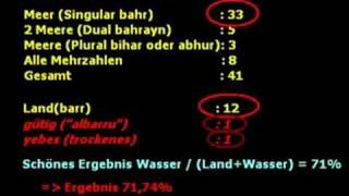 Keine Wunder im Koran - Wortwiederholungen