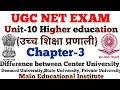 Ugc Net- Higher Education System {Chapter-3} by Dr.Ajay Choudhary