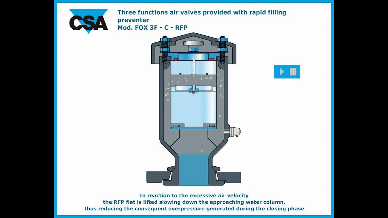 Air Release Valves By Comeval Valve Systems Youtube