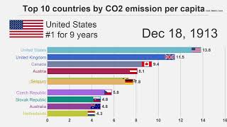 Top 10 Countries by CO2 emissions per capita (1800-2014)