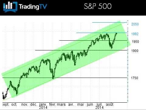 Le SP500 à 2000 pts ? Le Dow Jones passera-t-il 17150 pts ?