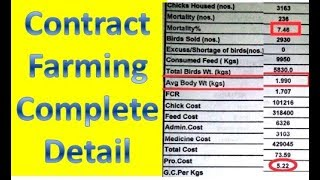 How To Earn Profit By No Investment by Contract Farming. Complete Detail. Integration Farming