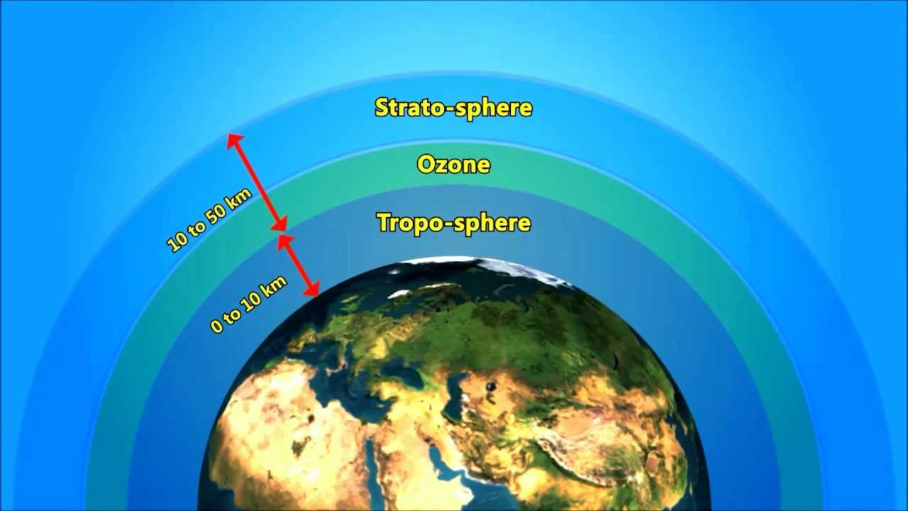 Global Warming   Green House Effect   Ozone Layer Video