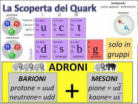 dal Modello Standard al Bosone di Higgs - Part2.mp4