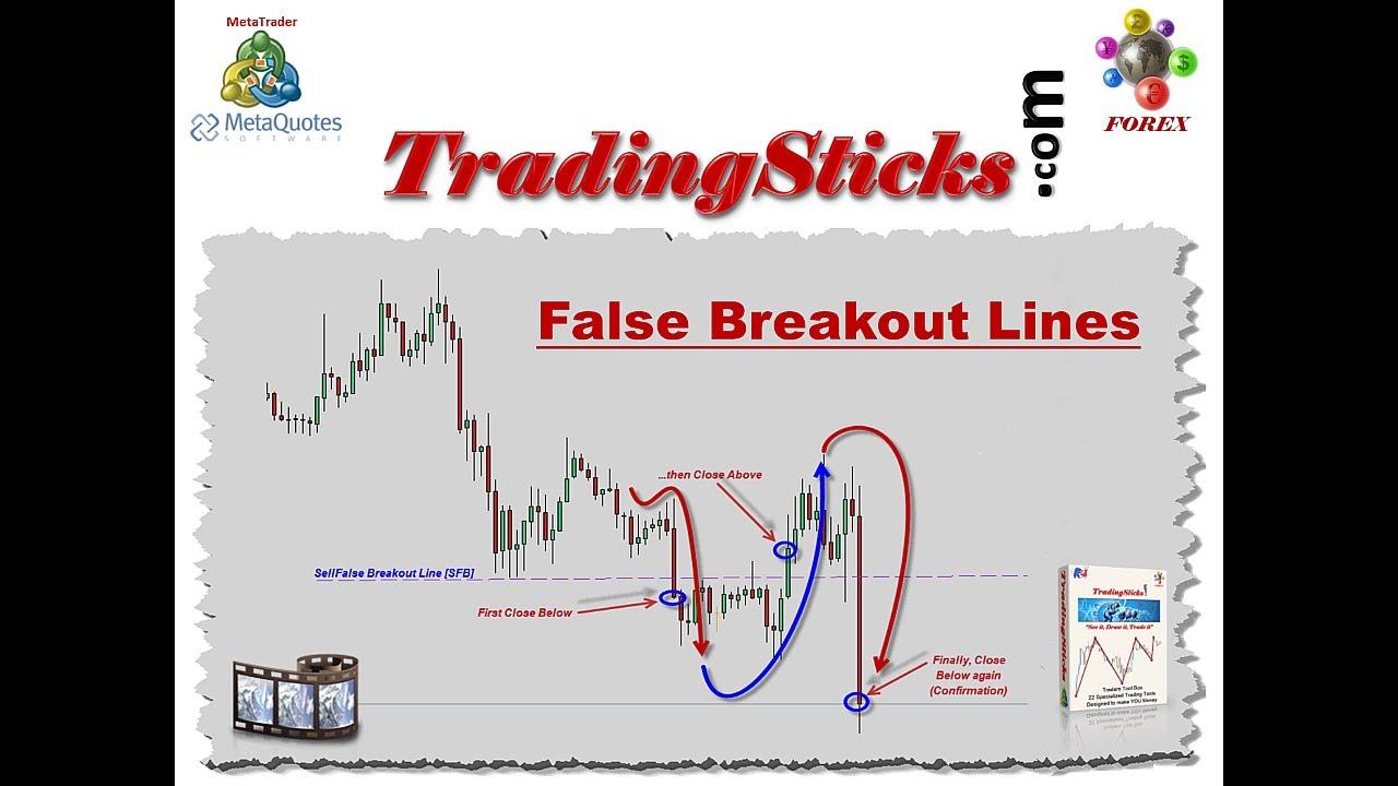 Keys for Identifying Breakouts | 2nd Skies Forex