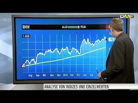 BMW-Aktie: Autobauer muss Federn lassen