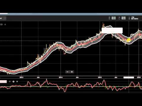 Using the Moving Average Envelope in COL Financial