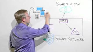 Citrix ShareFile Enterprise Demo   Security and Authentication