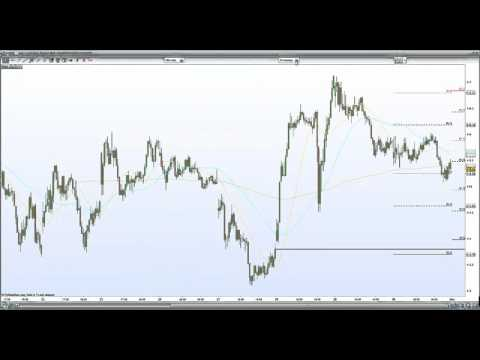 S&P 500 H&S top in play , Russell 2000 and Dow Jones lagging