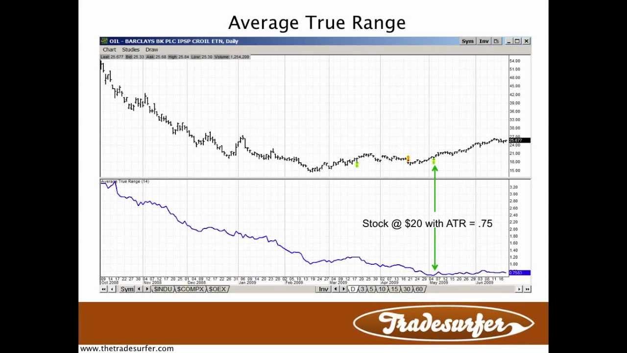 Average true range stop loss forex