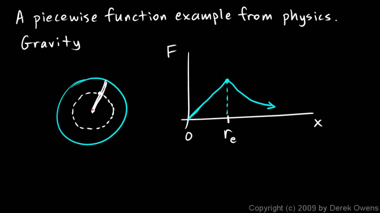 Algebra 2 2 7e Real World Piecewise Functions Youtube