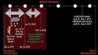 Bible Prophecy Points to Winter Season 2017/18!