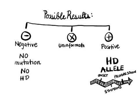 What is Genetic Testing?