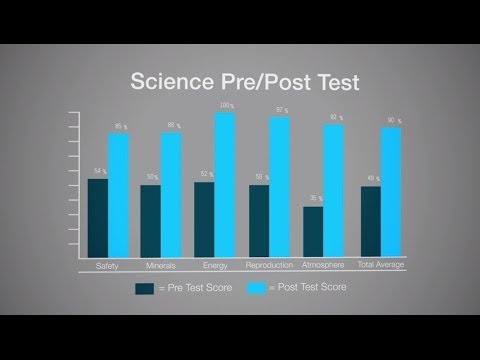 The Learning Lab Video Series: Benefits of Pre/Post-Tests - 07/07/2014