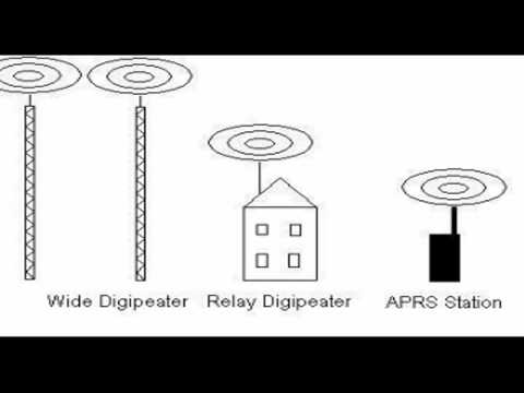 Advanced APRS - Igates, Digipeaters and Paths