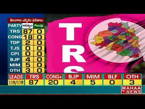 TRS in first place at Adilabad District | #TelanganaElectionResults2018 | Mahaa News