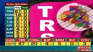 TRS in first place at Adilabad District | #TelanganaElectionResults2018
