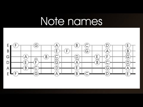Guitar note names  learn the names of the notes on a guitar in 4 easy steps