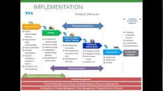 Final Year Projects in Chennai | How to do a Real time Final year project ?