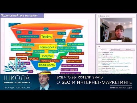 Воронка маркетинга: формула из 30-ти компонентов