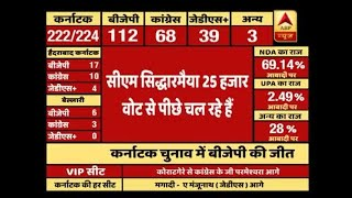 Karnataka Results: Siddaramaiah Trails On Chamundeshwari By 25000 Votes | ABP News