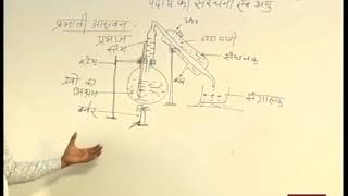 """Rajasthan ICT Satellite Education Science 9th""""Structure of matter and Molecule""""16July 2018-19 Lect-2"""