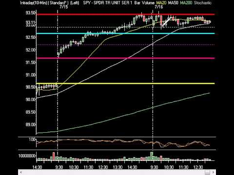 Market Technical Analysis - Markets Steady As They Await Google, IBM Earnings After Close