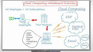Cloud Computing Explained on the White Board