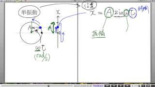 高校物理解説講義:「単振動」講義2