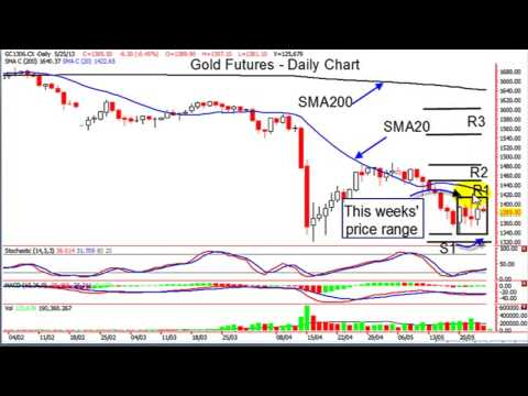 Gold Weekly Outlook By Don Schellenberg ( May 27-31, 2013 )