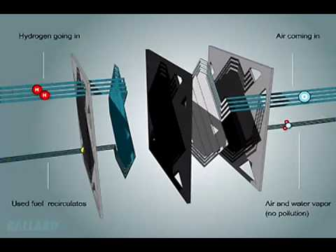 Hydrogen Fuel Co Ballard Explains Pem Fuel Cells Youtube