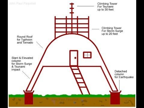 Cheap Earthquake Proof Homes