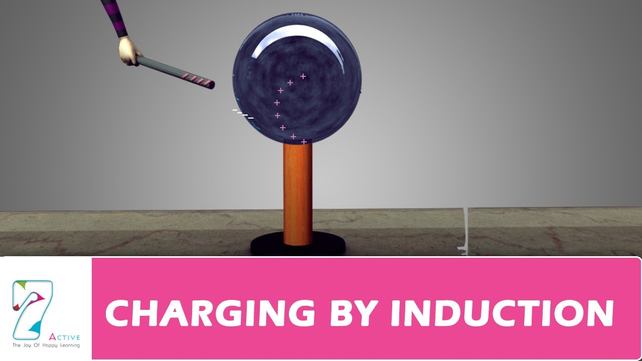 Charging by Induction Animation Charging by Induction