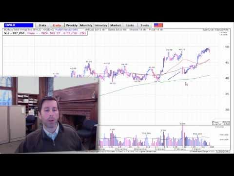 Stock Market Analysis Video 3-26-2010