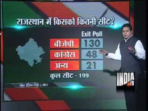 India TV-C Voter Exit Poll: BJP gaining in Rajasthan