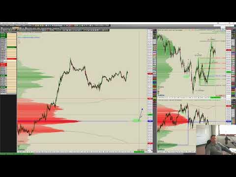 Die Märkte im DowHow Blick - #DAX #Gold #Euro #Börse am Dienstag WH Selfinvest
