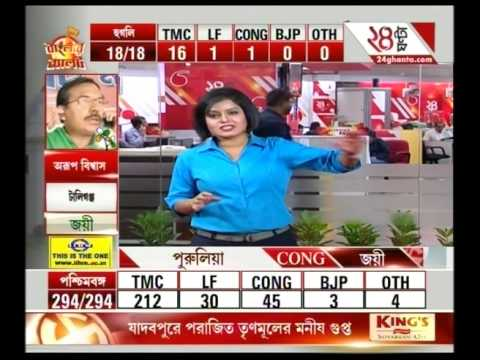 Bengal Polls: West Bengal CM and Trinamool Supremo Mamata Banerjee wins