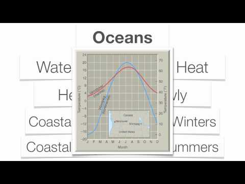 Climatic Conditions-Hommocks Earth Science Department