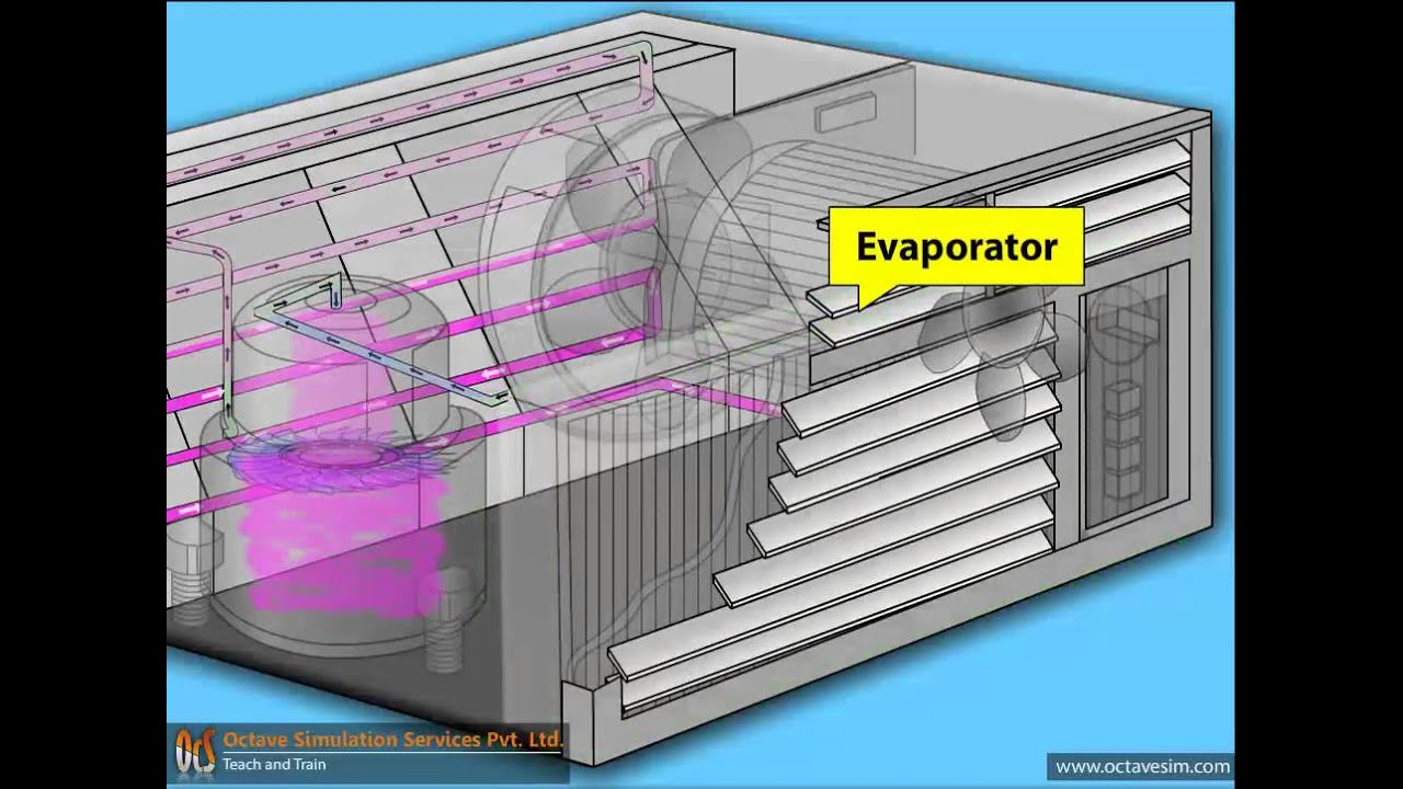 Working Principle of Air Conditioner  animation by OcS