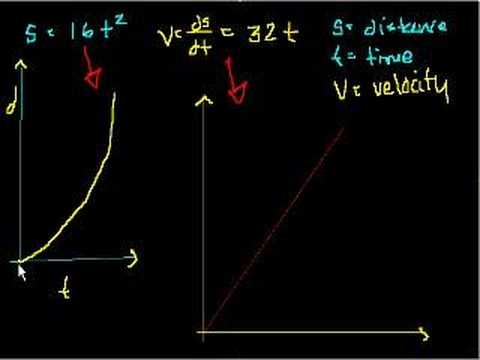 Introduction to definite integrals