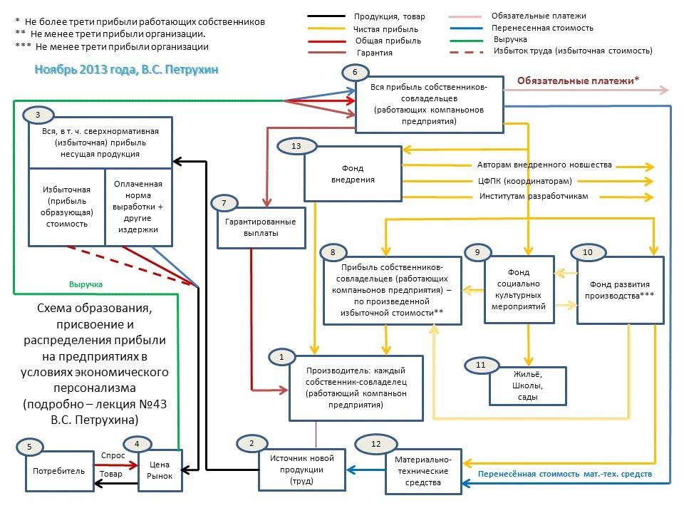 Схема производства, присвоения