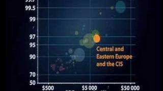 Myths About the Developing World (2of3) (Hans Rosling @ TED)