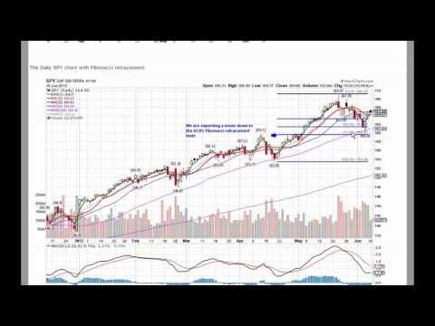 ETF Stock Market Price and Momentum Trend Analysis IWM DIA SPY QQQ 6/10/2013