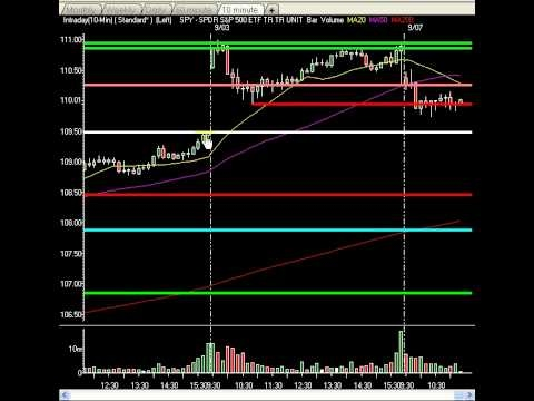 Market Technical Analysis - Small Pullback In Play As Called, Pro Trader And Hot Charts Nailed It