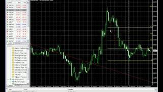 MetaTrader 4 tutorial MT4 (Part 2) --Stop loss, Trailing stop, add/delete indicators, etc