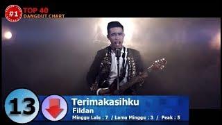 download lagu Dangdut Top 40 Chart  4 September 2017 gratis