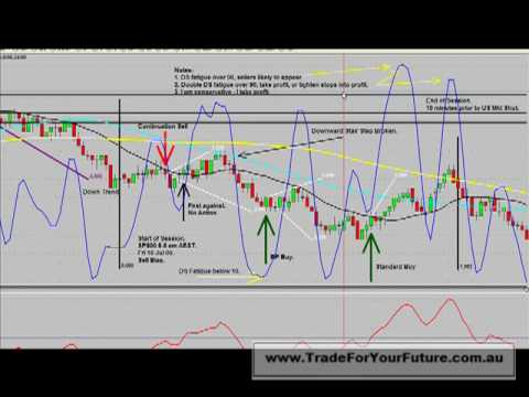 S&P500 Day Trading Fri Jul 10 SP500 233T 5 6 am AEST 25 percent