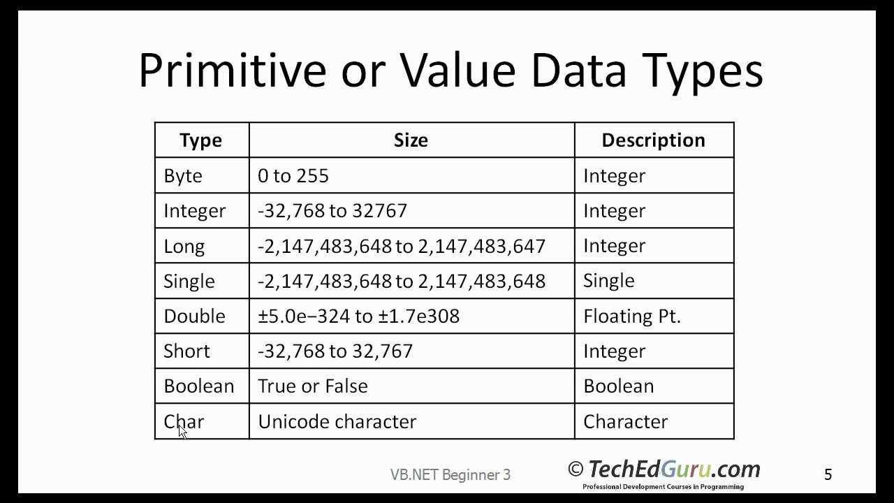 data type and visual basic Visual basic is a microsoft windows programming language visual basic  programs  data types control of internal storage of data in visual basic there  are a.
